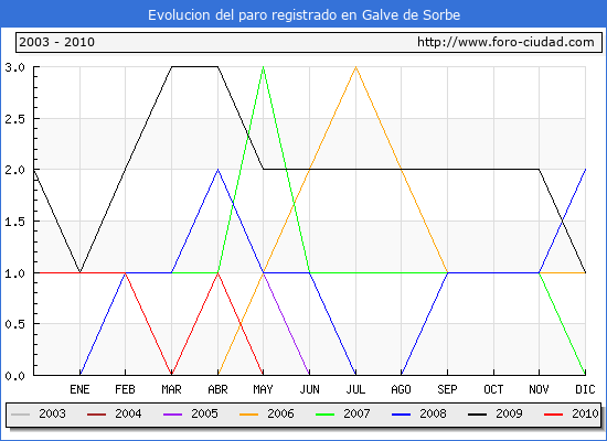 Evolucion  de los datos de parados para el Municipio de GALVE DE SORBE hasta JUNIO del 2010.