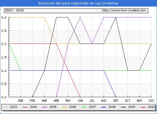 Evolucion  de los datos de parados para el Municipio de LAS INVIERNAS hasta JUNIO del 2010.