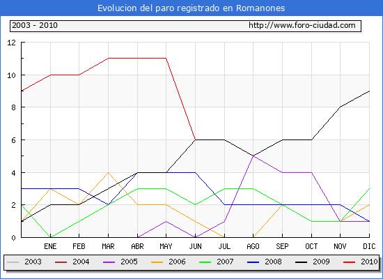 Evolucion  de los datos de parados para el Municipio de ROMANONES hasta JUNIO del 2010.