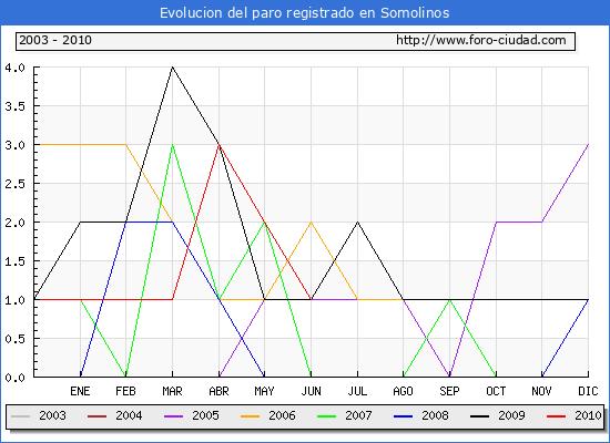Evolucion  de los datos de parados para el Municipio de SOMOLINOS hasta JUNIO del 2010.
