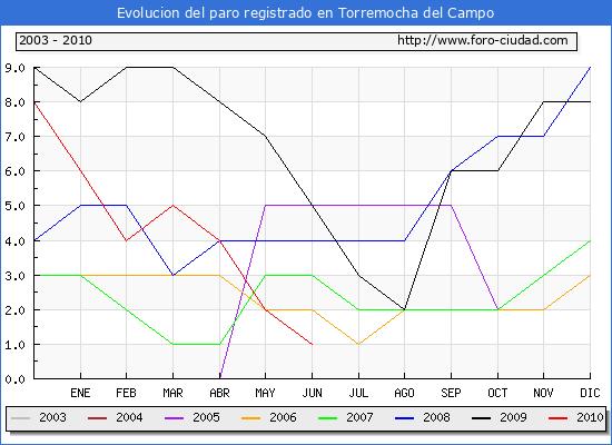 Evolucion  de los datos de parados para el Municipio de TORREMOCHA DEL CAMPO hasta JUNIO del 2010.
