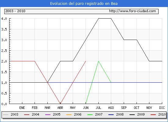 Evolucion  de los datos de parados para el Municipio de Bea hasta Junio del 2010.