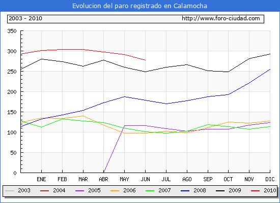 Evolucion  de los datos de parados para el Municipio de CALAMOCHA hasta JUNIO del 2010.