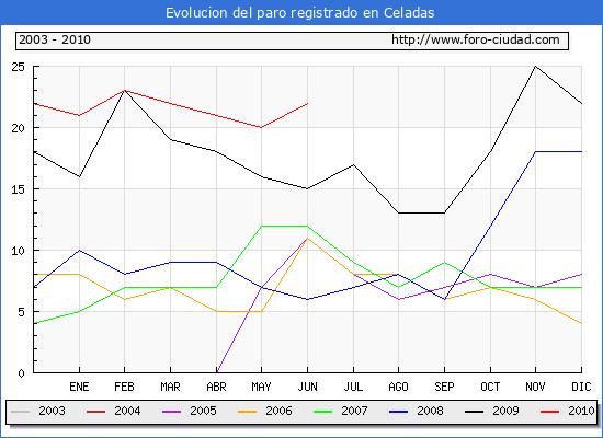 Evolucion  de los datos de parados para el Municipio de CELADAS hasta JUNIO del 2010.