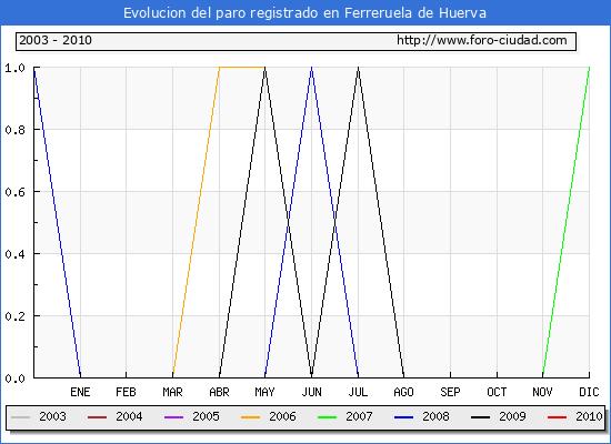 Evolucion  de los datos de parados para el Municipio de FERRERUELA DE HUERVA hasta JUNIO del 2010.