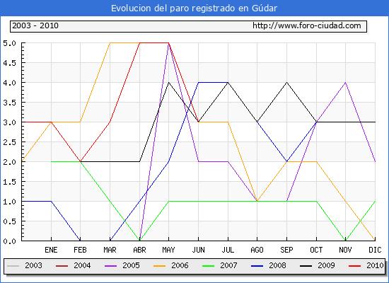 Evolucion  de los datos de parados para el Municipio de GUDAR hasta JUNIO del 2010.