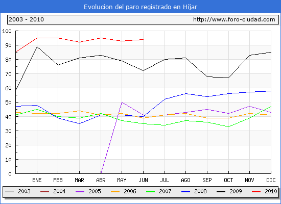 Evolucion  de los datos de parados para el Municipio de HIJAR hasta JUNIO del 2010.