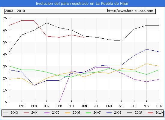 Evolucion  de los datos de parados para el Municipio de LA PUEBLA DE HIJAR hasta JUNIO del 2010.