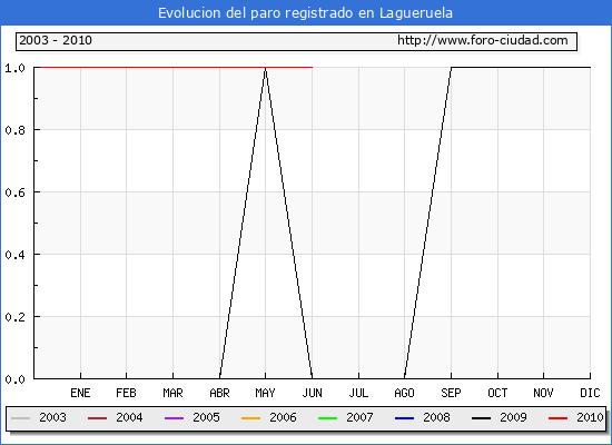 Evolucion  de los datos de parados para el Municipio de LAGUERUELA hasta JUNIO del 2010.