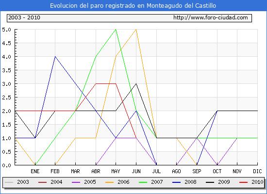 Evolucion  de los datos de parados para el Municipio de MONTEAGUDO DEL CASTILLO hasta JUNIO del 2010.