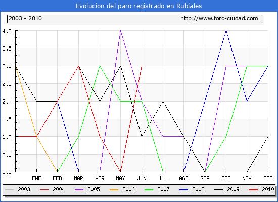 Evolucion  de los datos de parados para el Municipio de RUBIALES hasta JUNIO del 2010.