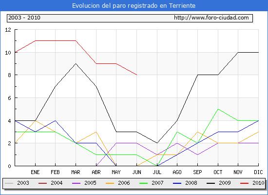 Evolucion  de los datos de parados para el Municipio de TERRIENTE hasta JUNIO del 2010.