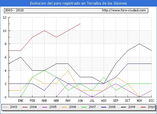 Evolucion  de los datos de parados para el Municipio de TORRALBA DE LOS SISONES hasta JUNIO del 2010.