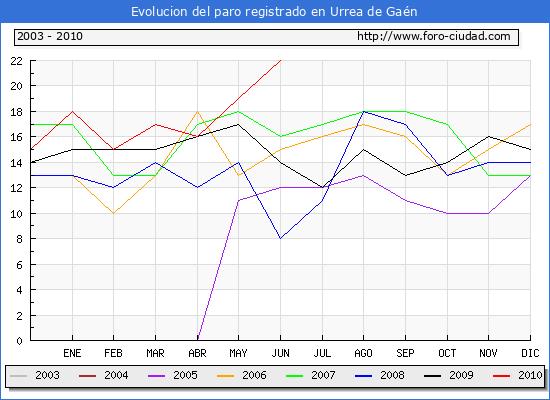 Evolucion  de los datos de parados para el Municipio de URREA DE GAEN hasta JUNIO del 2010.