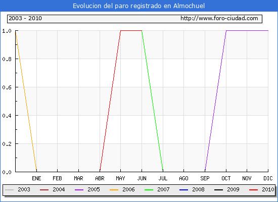 Evolucion  de los datos de parados para el Municipio de ALMOCHUEL hasta JUNIO del 2010.