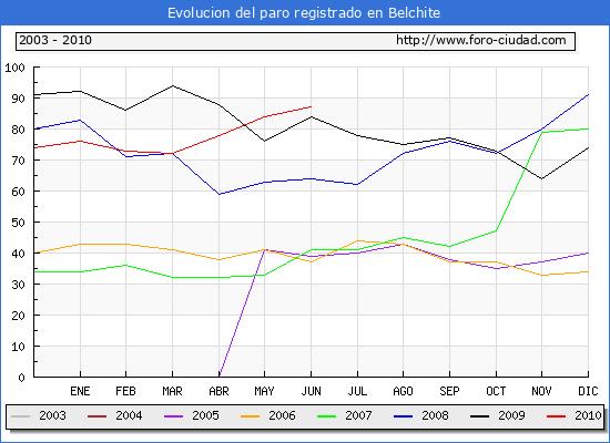 Evolucion  de los datos de parados para el Municipio de BELCHITE hasta JUNIO del 2010.