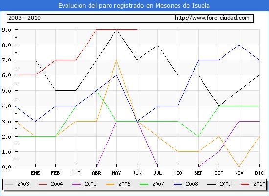 Evolucion  de los datos de parados para el Municipio de MESONES DE ISUELA hasta JUNIO del 2010.