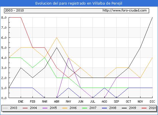 Evolucion  de los datos de parados para el Municipio de VILLALBA DE PEREJIL hasta JUNIO del 2010.