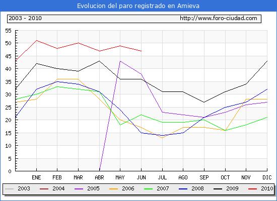 Evolucion  de los datos de parados para el Municipio de AMIEVA hasta JUNIO del 2010.