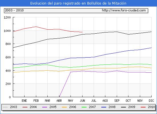 Evolucion  de los datos de parados para el Municipio de BOLLULLOS DE LA MITACION hasta JUNIO del 2010.