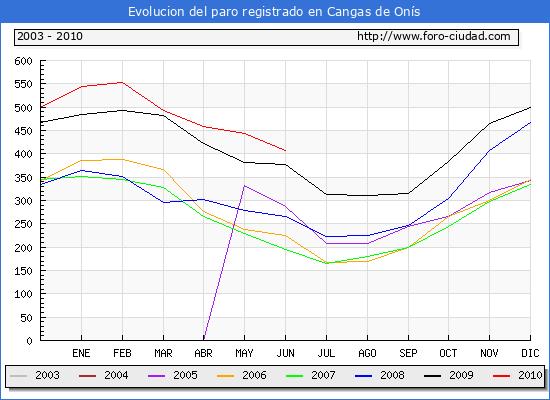 Evolucion  de los datos de parados para el Municipio de CANGAS DE ONIS hasta JUNIO del 2010.