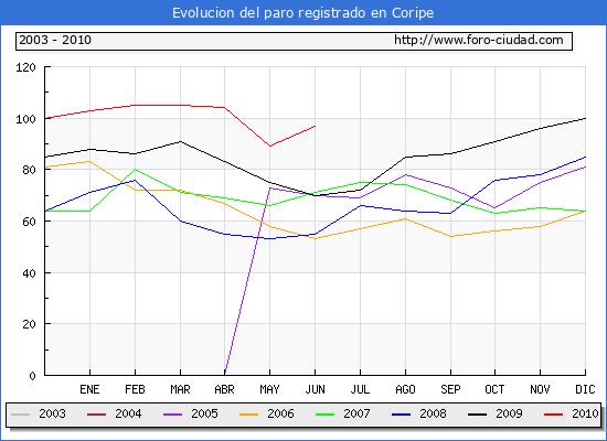 Evolucion  de los datos de parados para el Municipio de CORIPE hasta JUNIO del 2010.