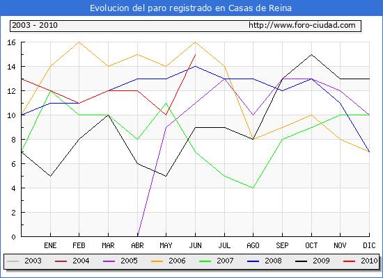 Evolucion  de los datos de parados para el Municipio de CASAS DE REINA hasta JUNIO del 2010.