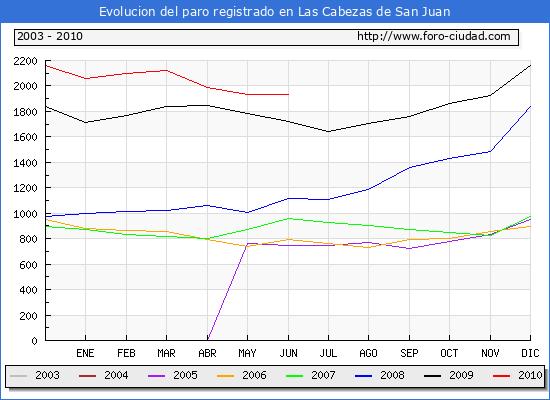 Evolucion  de los datos de parados para el Municipio de LAS CABEZAS DE SAN JUAN hasta JUNIO del 2010.