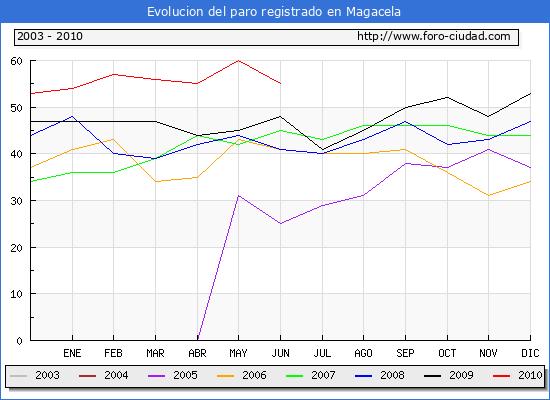 Evolucion  de los datos de parados para el Municipio de MAGACELA hasta JUNIO del 2010.