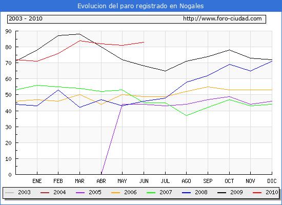 Evolucion  de los datos de parados para el Municipio de NOGALES hasta JUNIO del 2010.