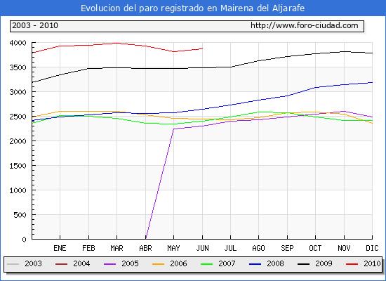 Evolucion  de los datos de parados para el Municipio de MAIRENA DEL ALJARAFE hasta JUNIO del 2010.