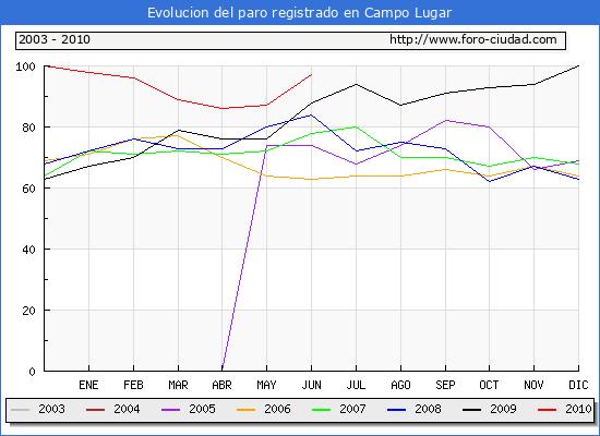 Evolucion  de los datos de parados para el Municipio de CAMPO LUGAR hasta JUNIO del 2010.