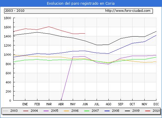 Evolucion  de los datos de parados para el Municipio de CORIA hasta JUNIO del 2010.
