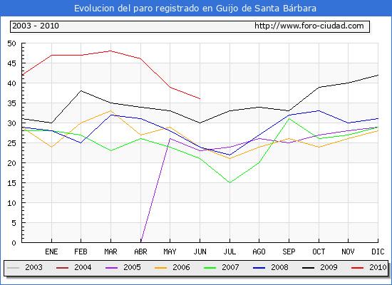 Evolucion  de los datos de parados para el Municipio de GUIJO DE SANTA BARBARA hasta JUNIO del 2010.