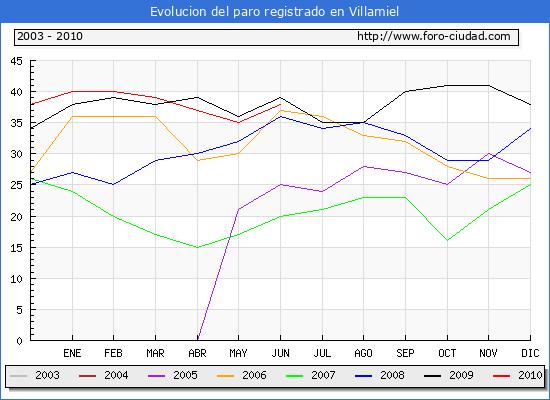 Evolucion  de los datos de parados para el Municipio de VILLAMIEL hasta JUNIO del 2010.