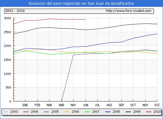 Evolucion  de los datos de parados para el Municipio de SAN JUAN DE AZNALFARACHE hasta JUNIO del 2010.