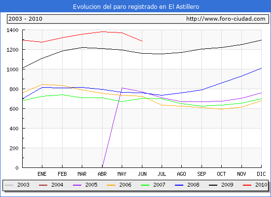Evolucion  de los datos de parados para el Municipio de EL ASTILLERO hasta JUNIO del 2010.