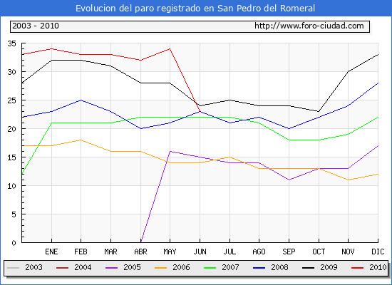 Evolucion  de los datos de parados para el Municipio de SAN PEDRO DEL ROMERAL hasta JUNIO del 2010.