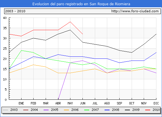 Evolucion  de los datos de parados para el Municipio de SAN ROQUE DE RIOMIERA hasta JUNIO del 2010.