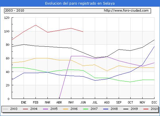Evolucion  de los datos de parados para el Municipio de SELAYA hasta JUNIO del 2010.