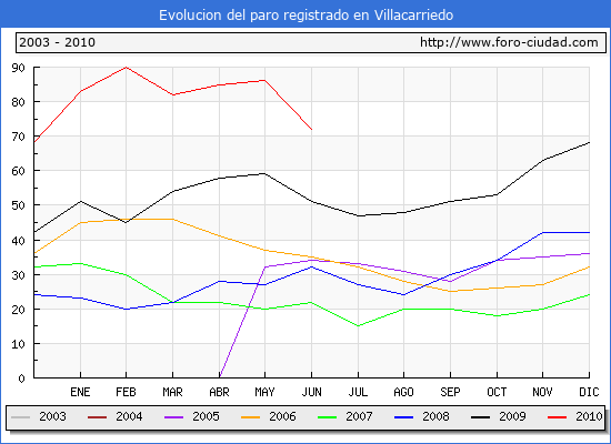 Evolucion  de los datos de parados para el Municipio de VILLACARRIEDO hasta JUNIO del 2010.