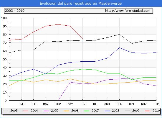 Evolucion de los datos de parados para el Municipio de Masdenverge hasta Junio del 2010.