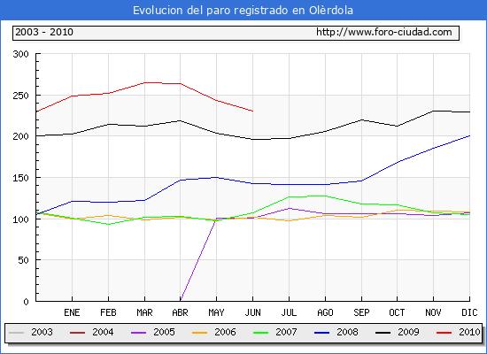Evolucion  de los datos de parados para el Municipio de OLERDOLA hasta JUNIO del 2010.