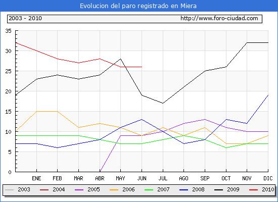 Evolucion  de los datos de parados para el Municipio de MIERA hasta JUNIO del 2010.