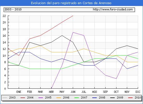 Evolucion  de los datos de parados para el Municipio de CORTES DE ARENOSO hasta JUNIO del 2010.