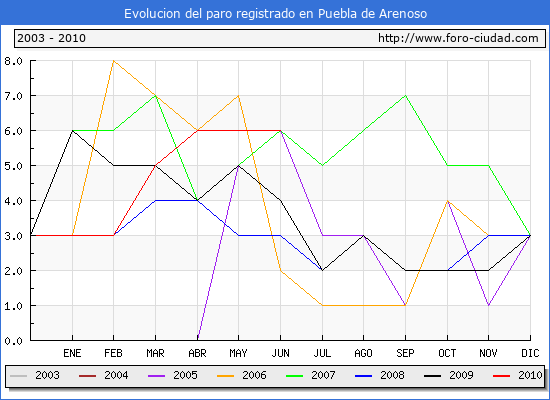 Evolucion de los datos de parados para el Municipio de Puebla de Arenoso hasta Junio del 2010.