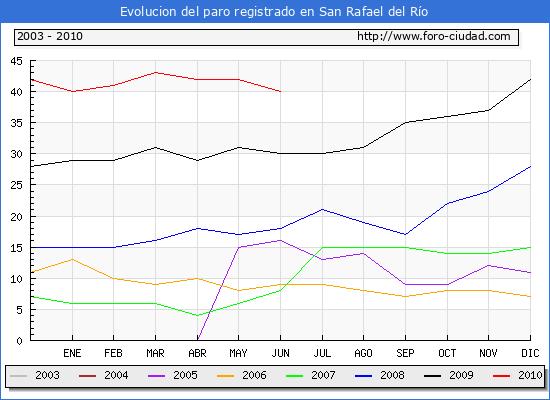 Evolucion  de los datos de parados para el Municipio de SAN RAFAEL DEL RIO hasta JUNIO del 2010.