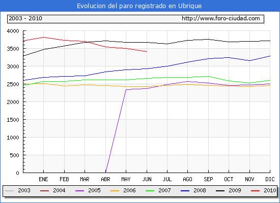 Evolucion  de los datos de parados para el Municipio de UBRIQUE hasta JUNIO del 2010.
