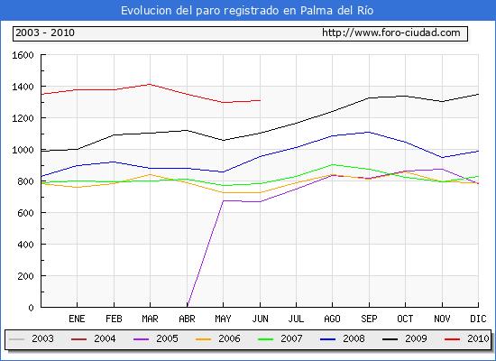 Evolucion  de los datos de parados para el Municipio de PALMA DEL RIO hasta JUNIO del 2010.