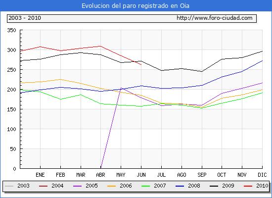Evolucion  de los datos de parados para el Municipio de OIA hasta JUNIO del 2010.